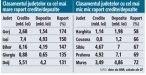 Topul celor mai indatorate judete: raportul credite/depozite variaza de la circa 60% in Harghita la peste 150 % in Gorj si Iasi