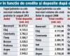 Topul judetelor cu cele mai mari datorii la banci