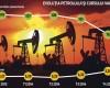 Cele mai mari companii petroliere din Romania si-au anuntat planurile de investitii. Acestea vor fi reduse.