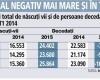 Record negativ: populaţia României a scăzut cu peste 68.000 de persoane anul trecut doar din diferenţa dintre nou-născuţi şi decedaţi