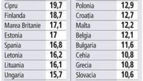 România a avut în 2014 cea mai mică rată a noilor angajaţi din rândul statelor din Uniunea Europeană