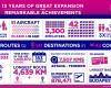 Wizz Air a sarbatorit 13 ani de crestere constanta